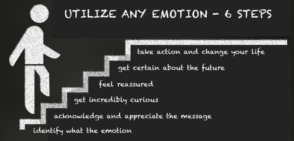 Utilize Any Emotion